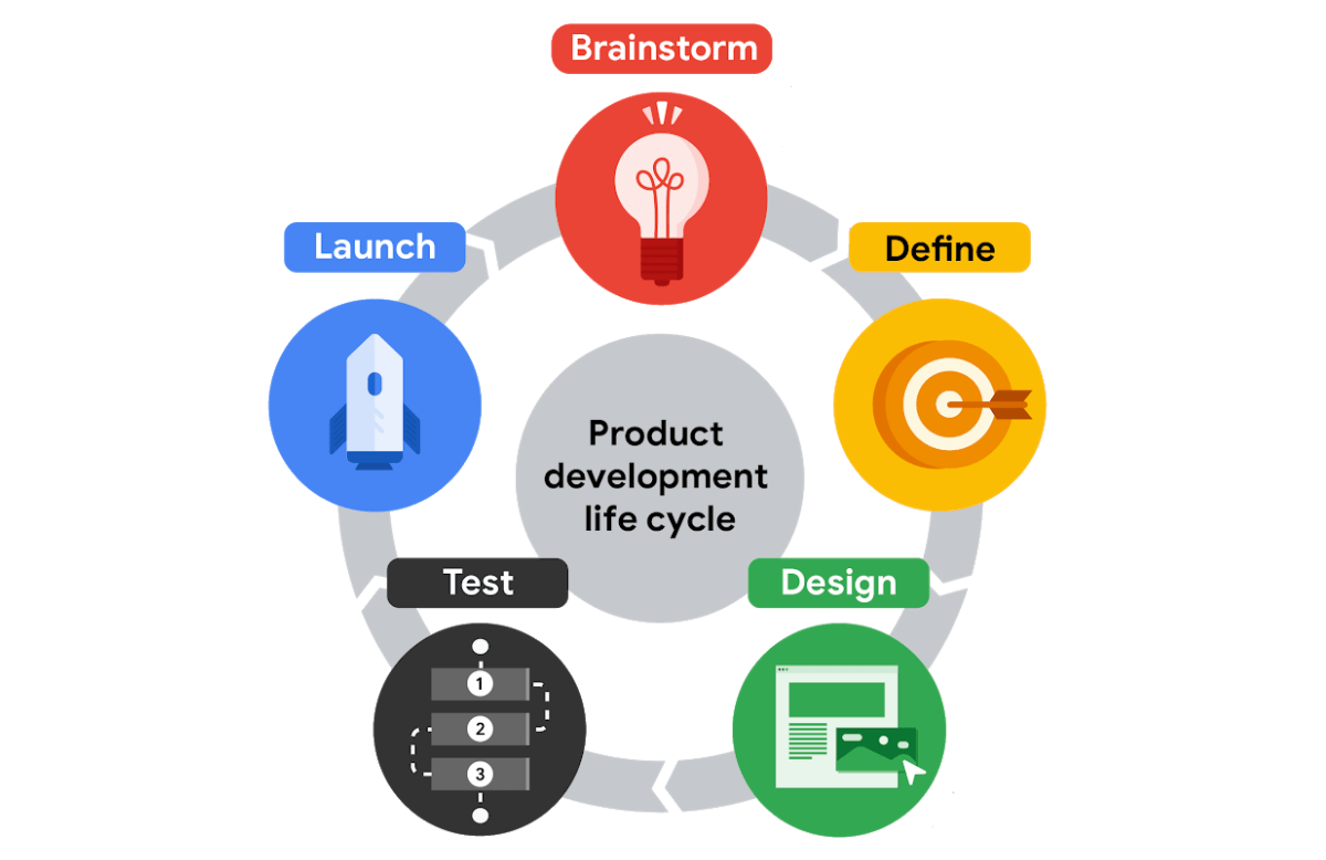 graphic showing the product development lifecycle (represented by a circle)